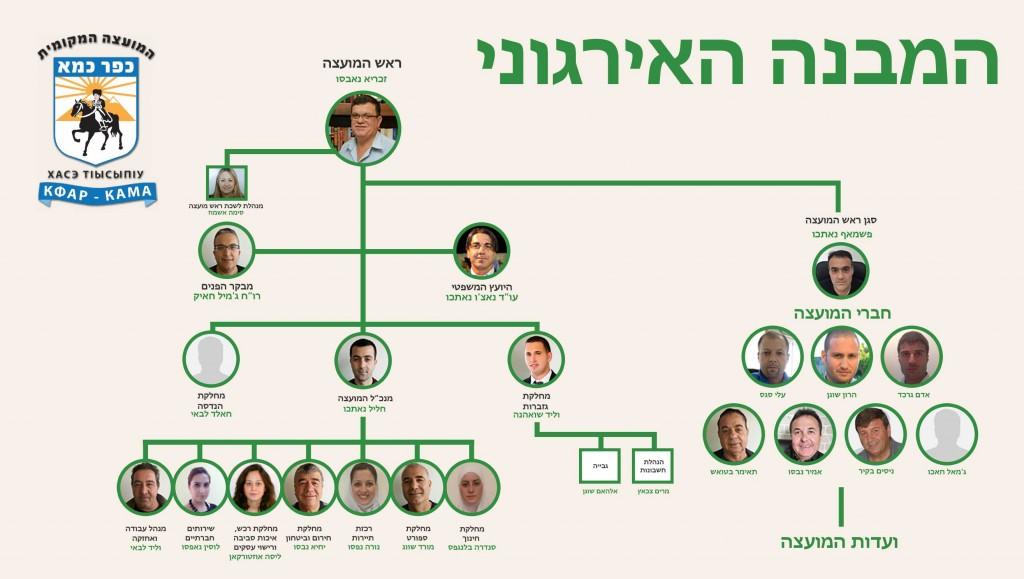 מבנה-אירגוני2